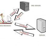 Kako deluje DNS strežnik?